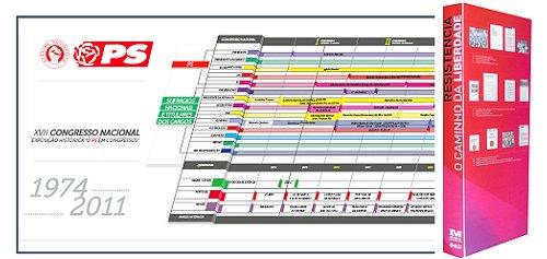 o PS em Congressos (cronologia)